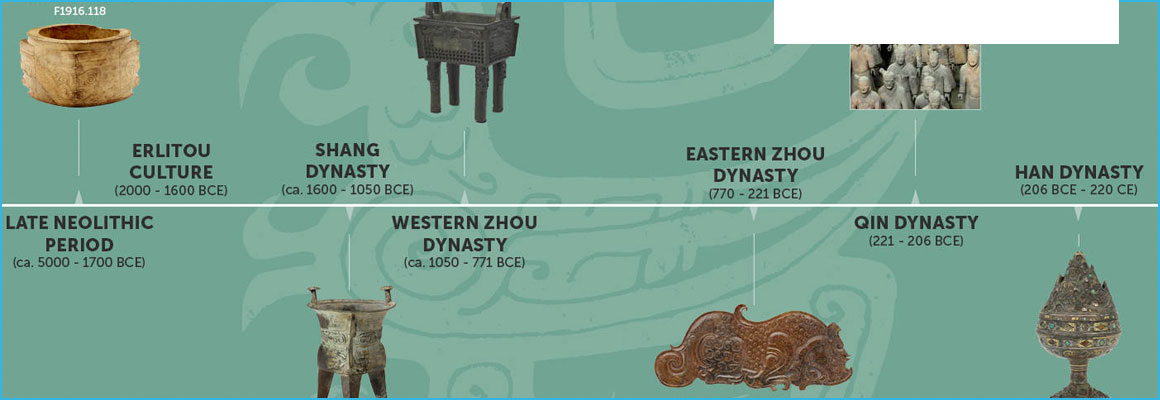 Clickable image of Art and Archaeology of Ancient China Timeline, entry to Learning Lab Collection